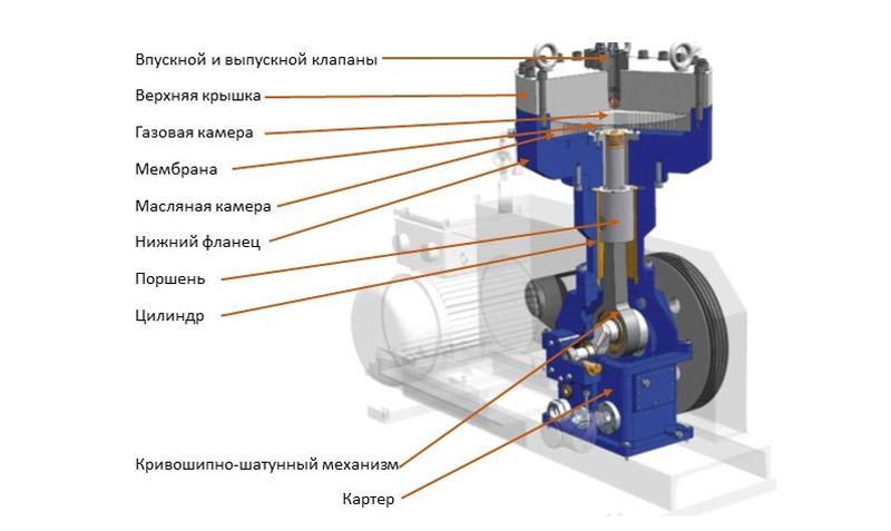 Мембранный автомобильный компрессор