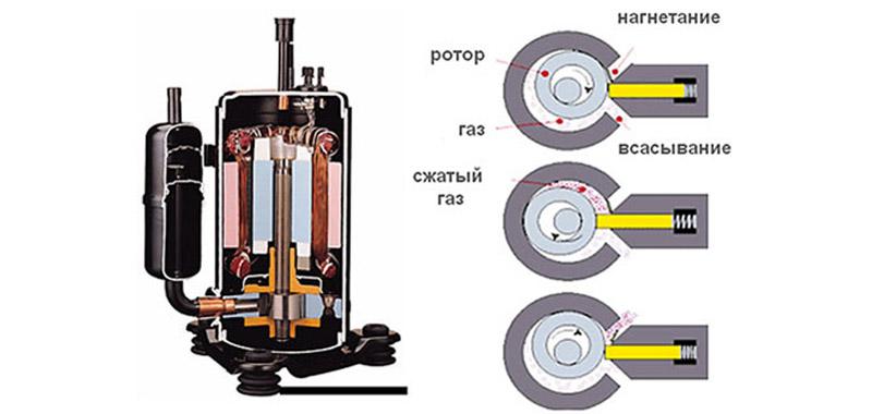 Роторный автомобильный компрессор